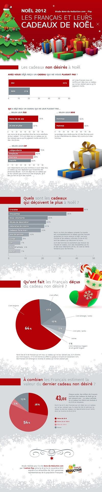 infographie-francais-cadeaux-noel